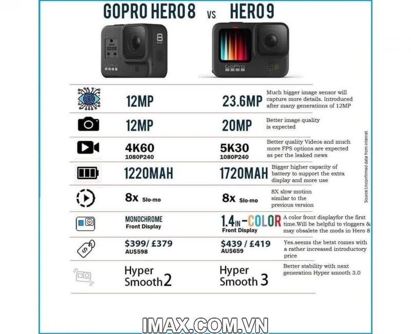 Gopro Hero 9 Black 2 màn hình, Chính hãng FPT 9